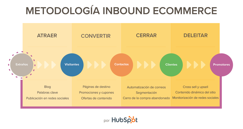 Metodología-inbound-ecommerce.png