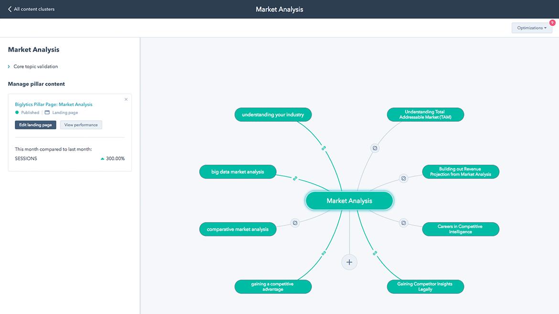 HubSpot Marketing – Herramienta de Estrategia de Contenido