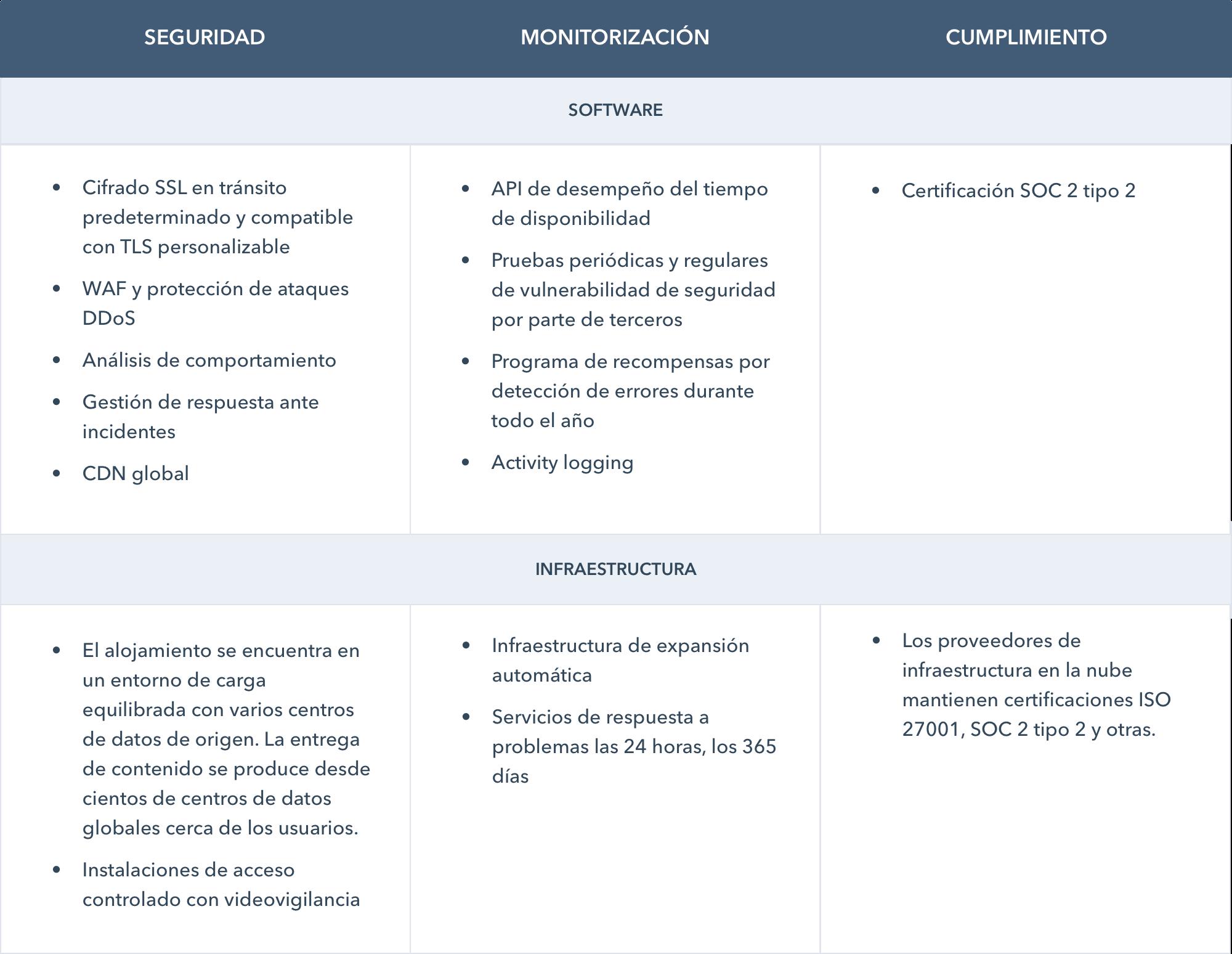 CMS para equipos de IT: seguridad, monitorización y cumplimiento
