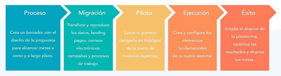 Cómo migrar de ActiveCampaign a HubSpot