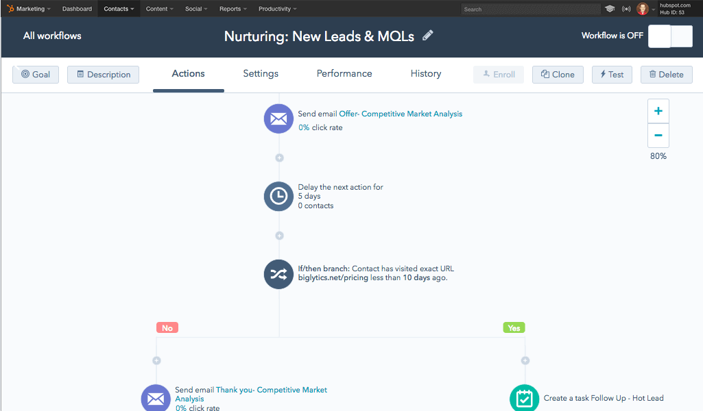 Mailchimp vs HubSpot: comparación de software de marketing automation