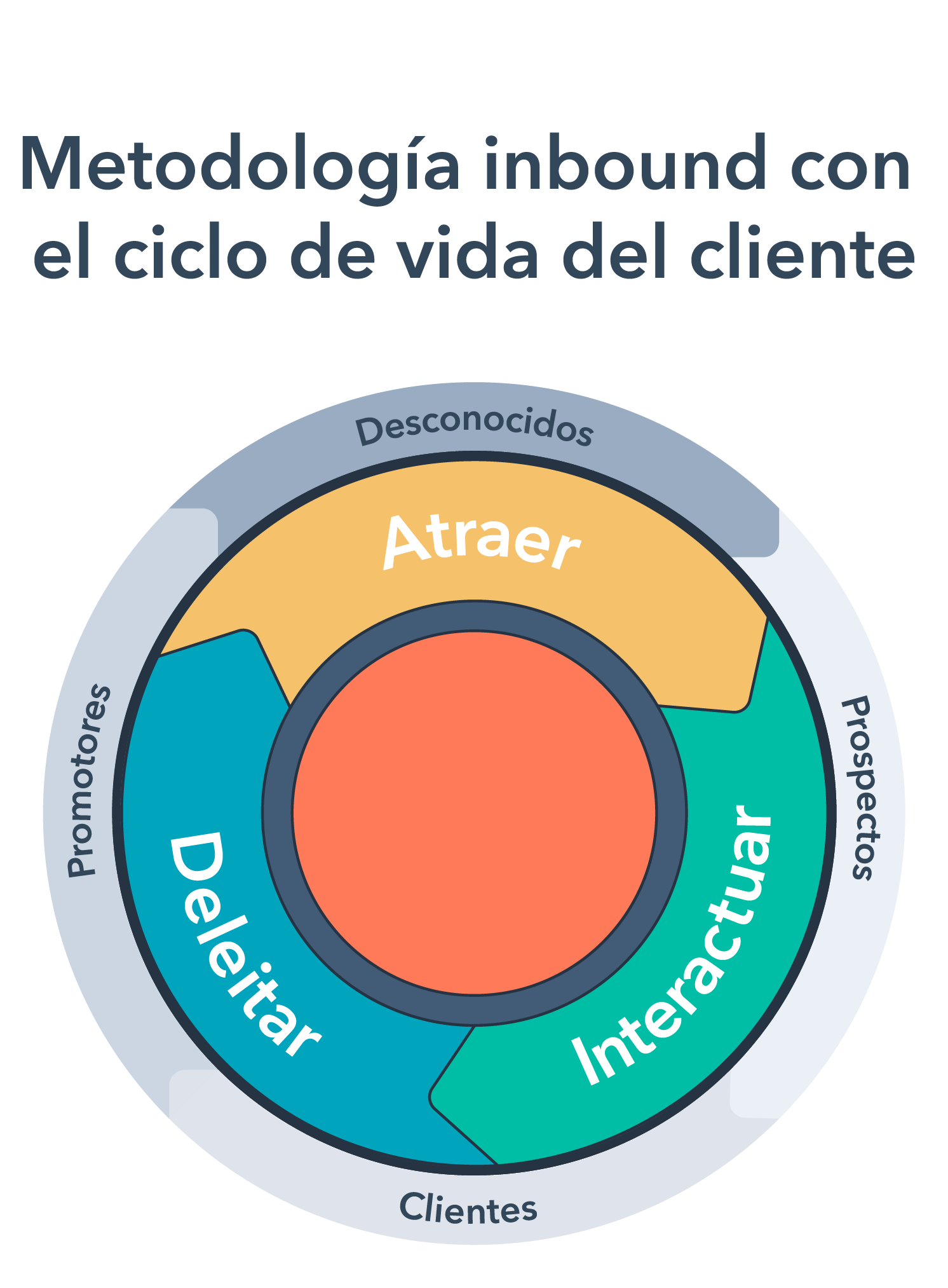 inbound-methodology-with-customer-lifecycles-spanish-title