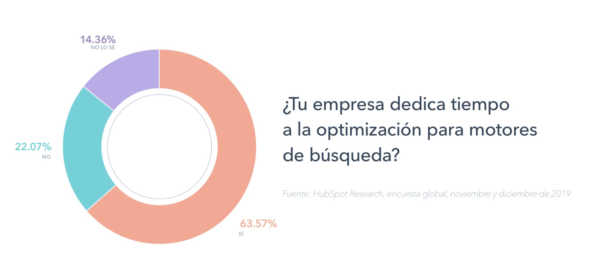 Optimización para motores de búsqueda en empresas