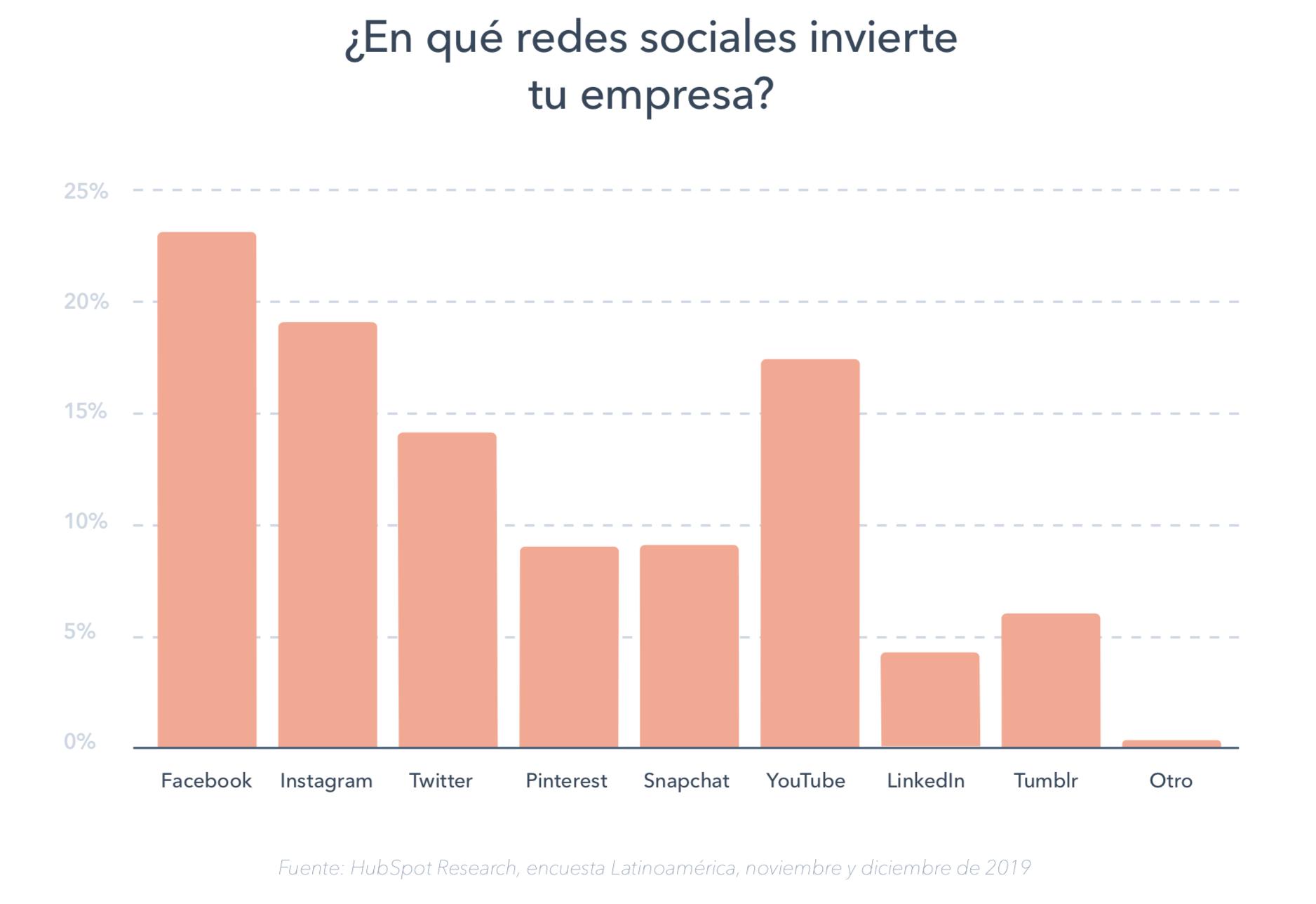 Inversión en redes sociales