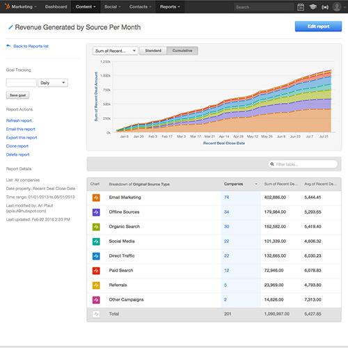 Analíticas integradas de los correos electrónicos y del marketing de embudo completo