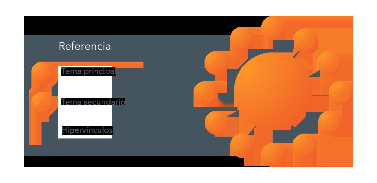 Topic clusters o conjuntos de temas